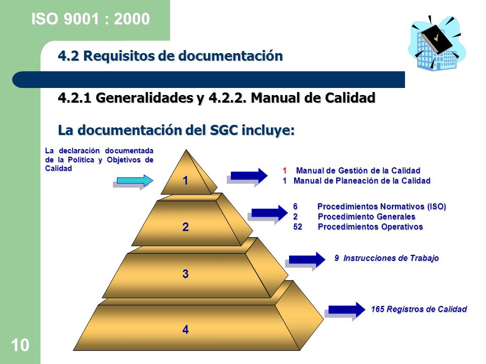 ISO 9001 : 2000 4.2 Requisitos de documentación
