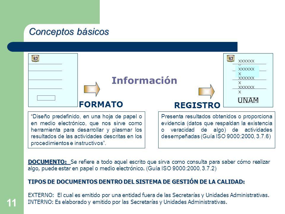 Conceptos básicos Información FORMATO REGISTRO UNAM