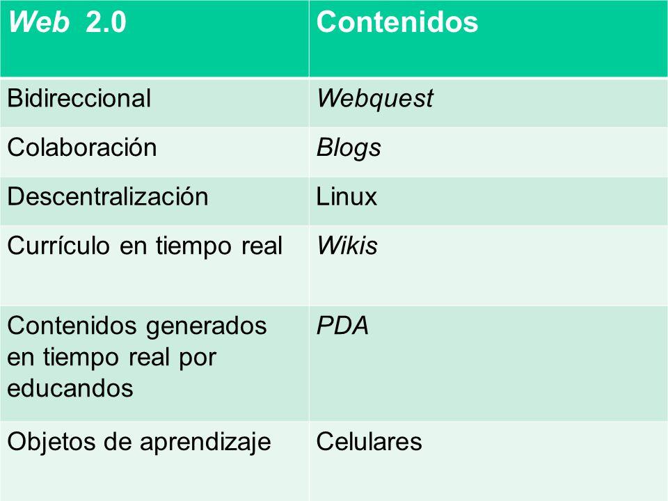 Web 2.0 Contenidos Bidireccional Webquest Colaboración Blogs