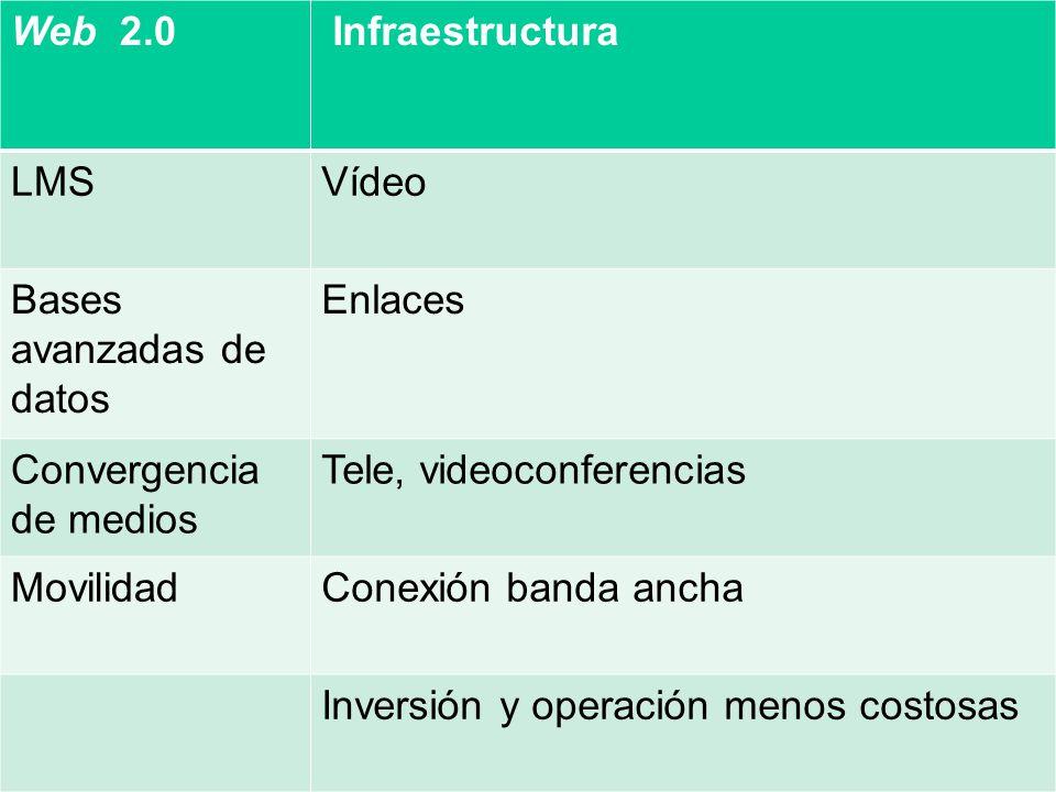 Web 2.0 Infraestructura. LMS. Vídeo. Bases avanzadas de datos. Enlaces. Convergencia de medios.
