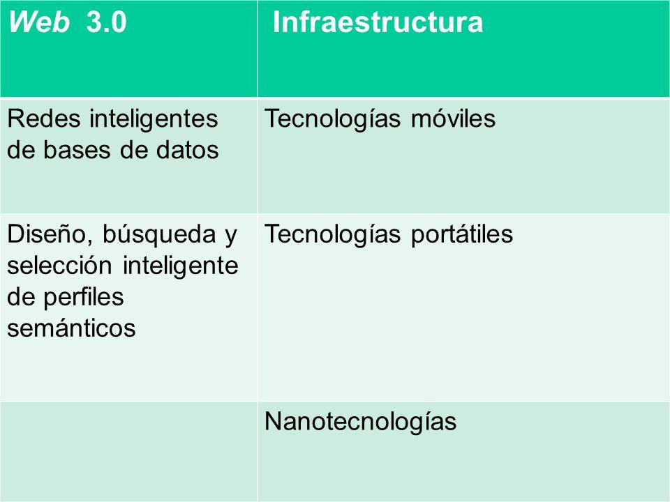 Web 3.0 Infraestructura Redes inteligentes de bases de datos