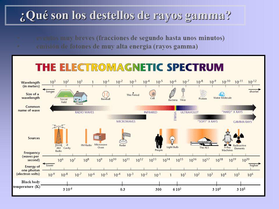 ¿Qué son los destellos de rayos gamma