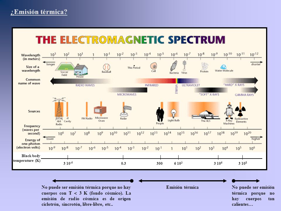 ¿Emisión térmica Black body temperature (K) 3 10-5. 0.3. 300. 6 103. 3 106. 3 108.