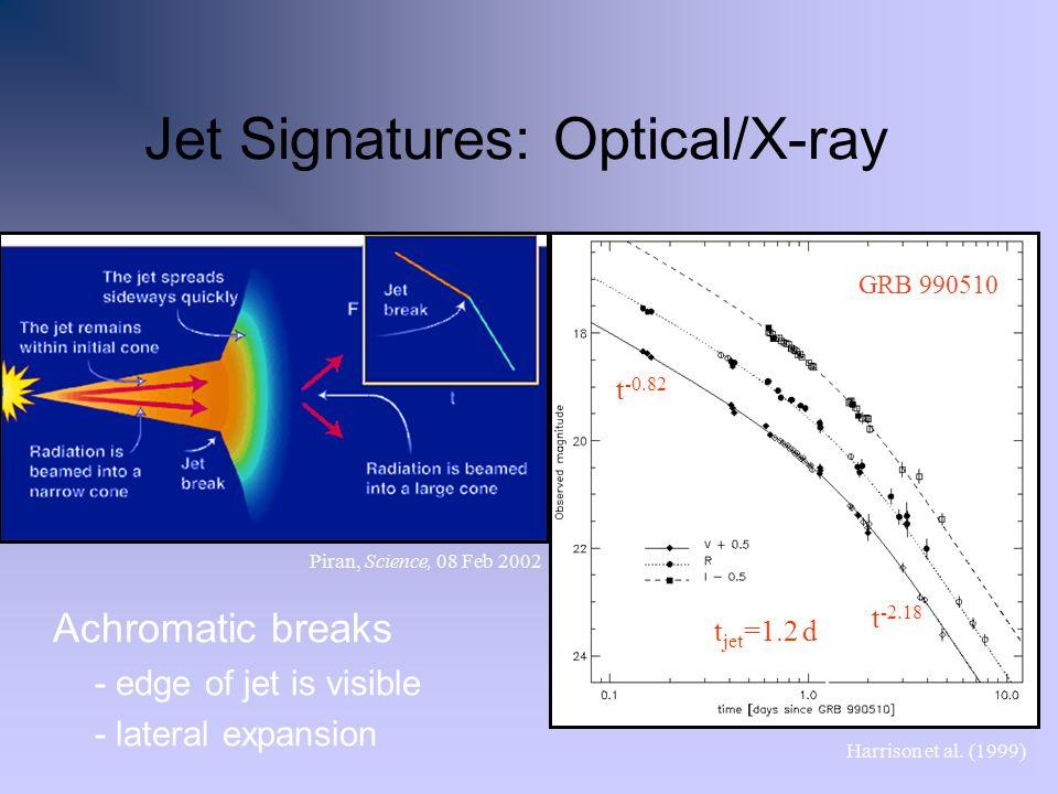 Jet Signatures: Optical/X-ray