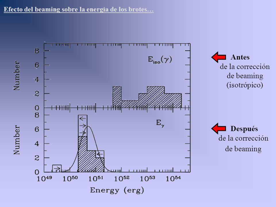 Antes Después de la corrección de beaming (isotrópico)