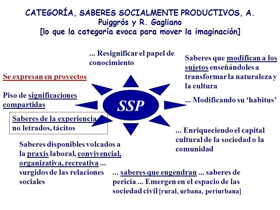 CATEGORÍA, SABERES SOCIALMENTE PRODUCTIVOS, A. Puiggrós y R