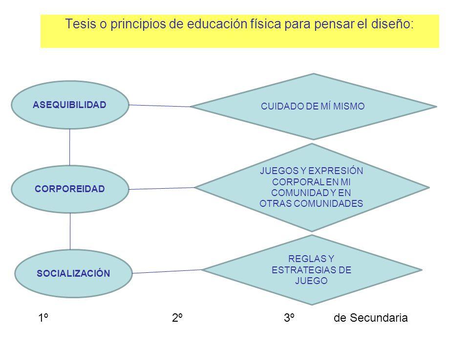 Tesis o principios de educación física para pensar el diseño: