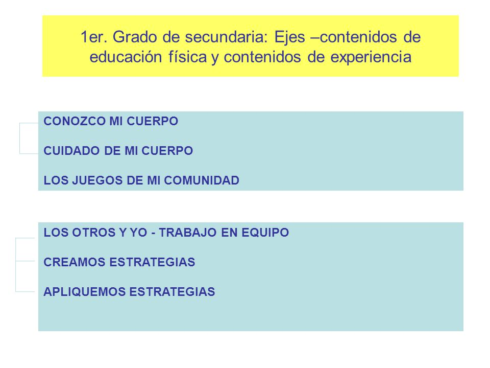 1er. Grado de secundaria: Ejes –contenidos de educación física y contenidos de experiencia