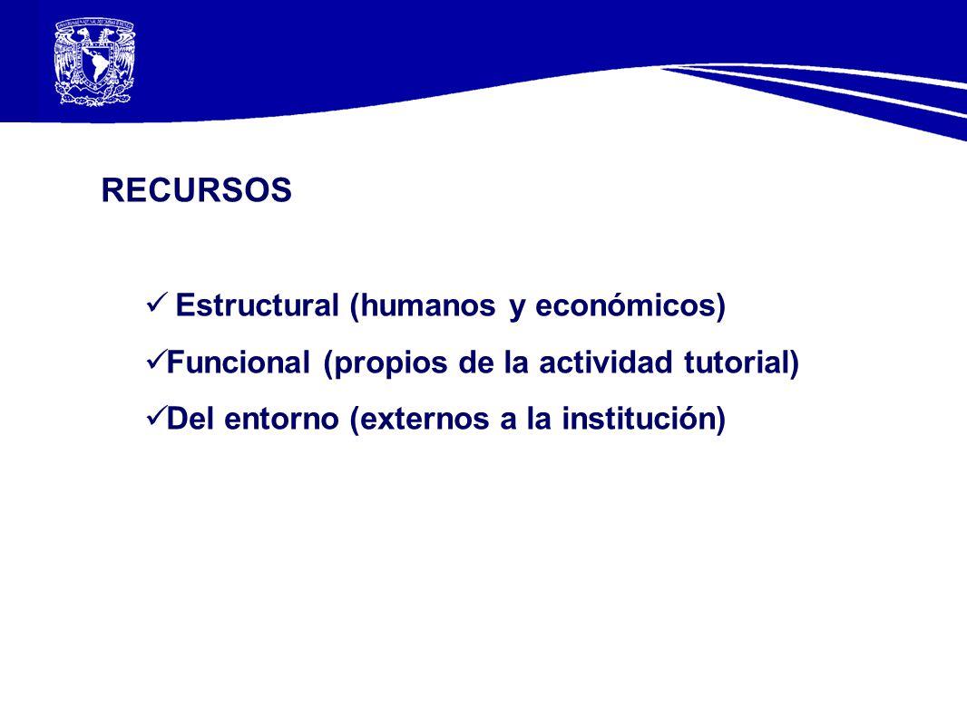 RECURSOS Estructural (humanos y económicos)