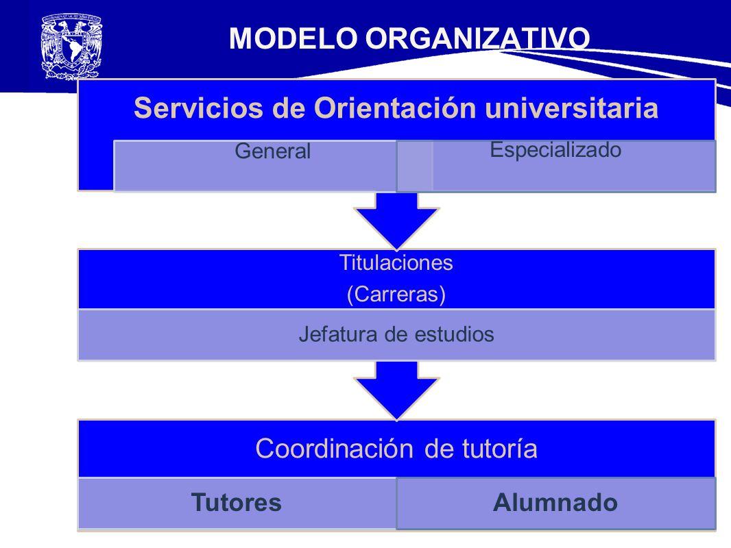 Servicios de Orientación universitaria