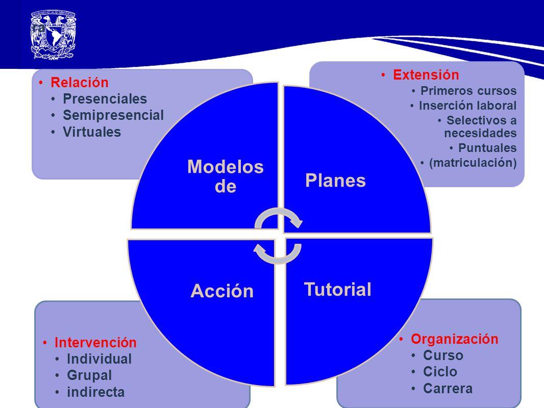 Modelos de Planes Tutorial Acción