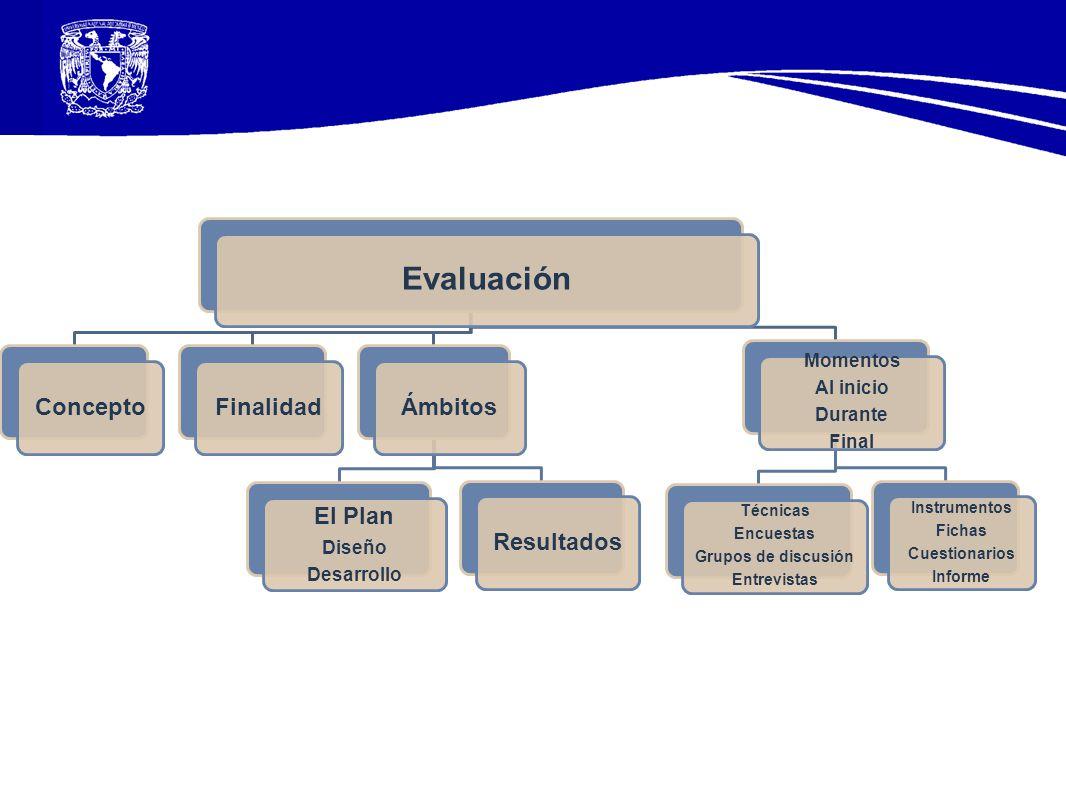 Evaluación Concepto Finalidad Ámbitos El Plan Resultados Momentos