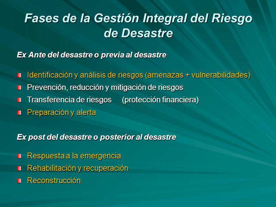 Fases de la Gestión Integral del Riesgo de Desastre