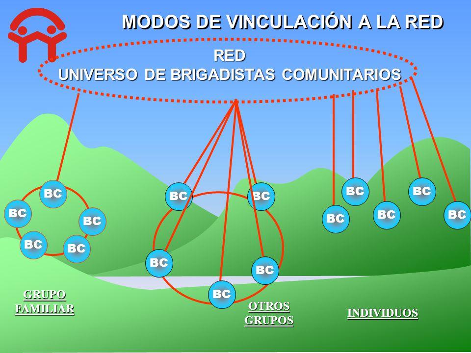 MODOS DE VINCULACIÓN A LA RED UNIVERSO DE BRIGADISTAS COMUNITARIOS