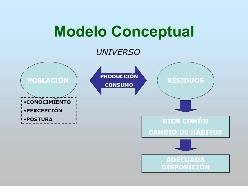 Modelo Conceptual UNIVERSO POBLACIÓN RESIDUOS BIEN COMÚN