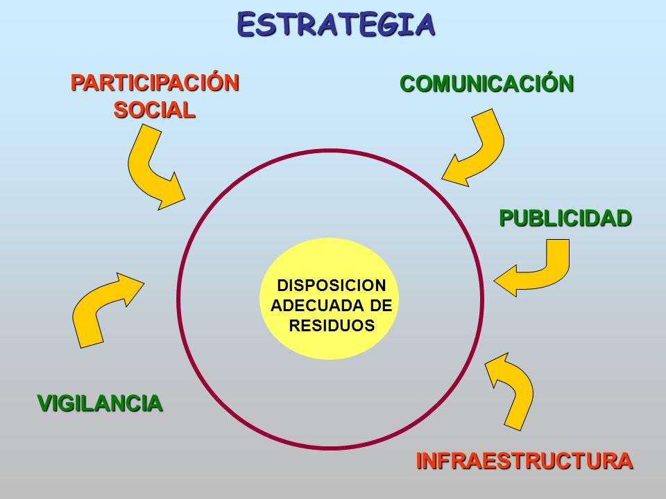 DISPOSICION ADECUADA DE RESIDUOS