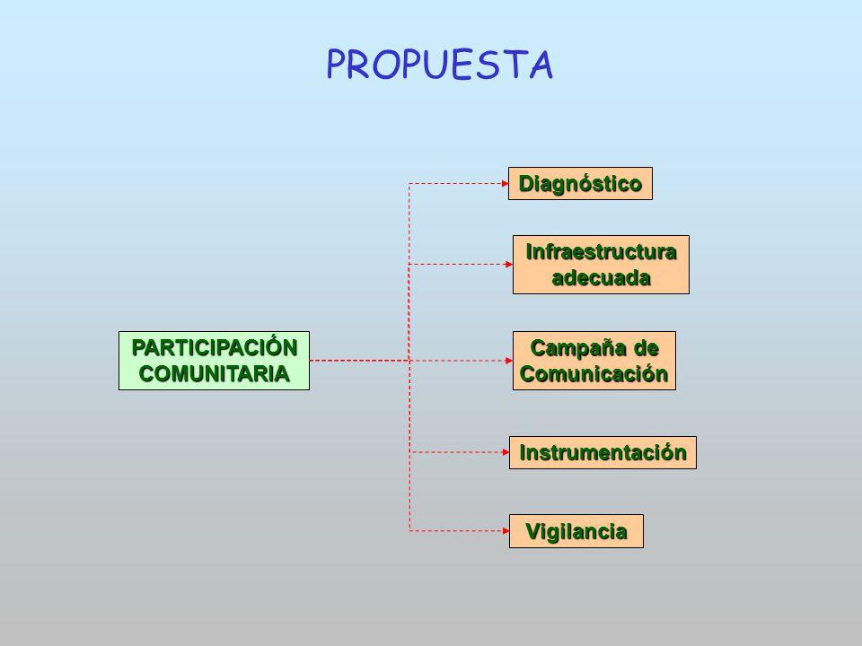 PROPUESTA Diagnóstico Infraestructura adecuada