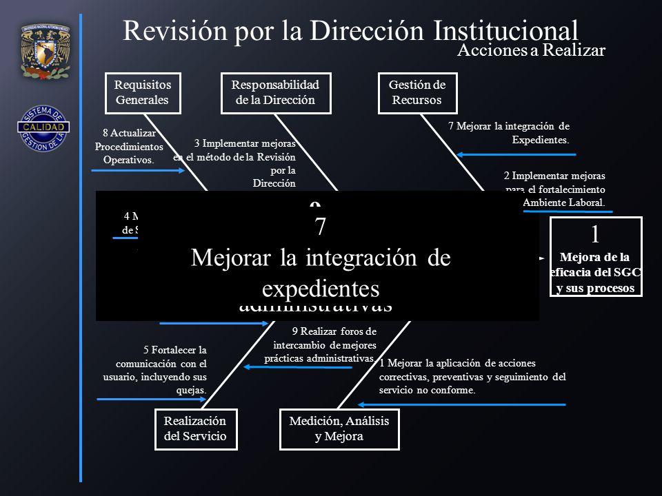 4 Revisión por la Dirección Institucional 1 Mejorar la aplicación de