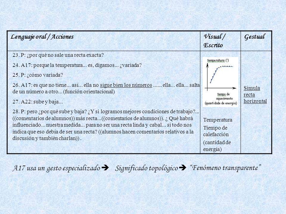 A17 usa un gesto especializado  Significado topológico 