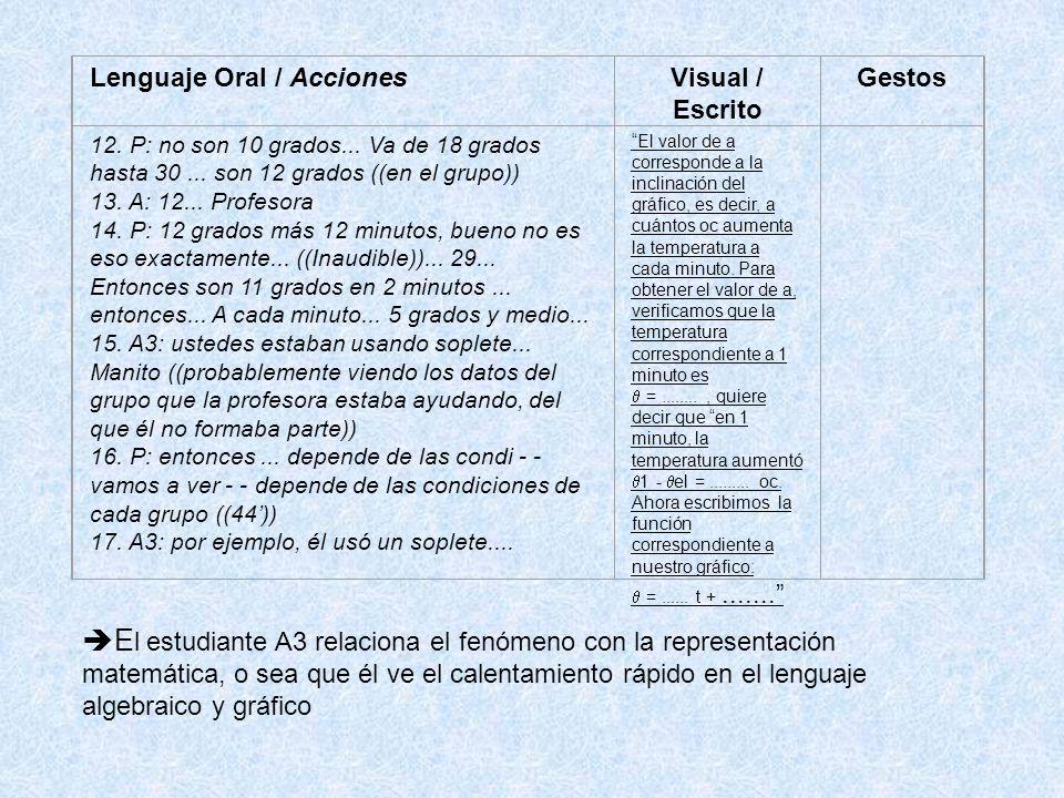 Lenguaje Oral / Acciones