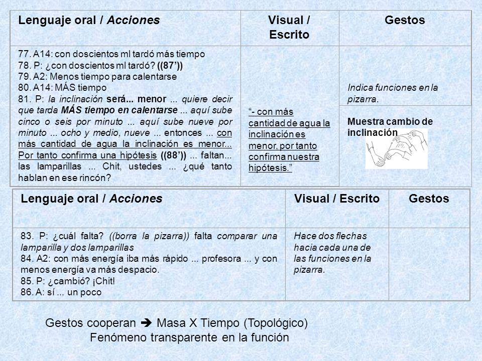 Lenguaje oral / Acciones Visual / Escrito Gestos