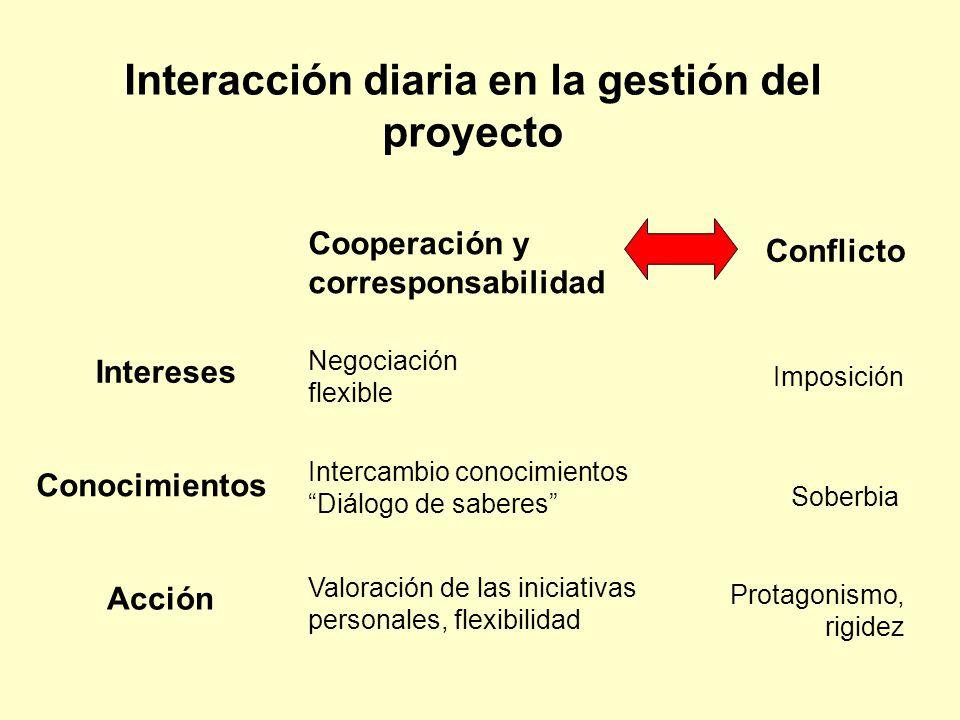 Interacción diaria en la gestión del proyecto