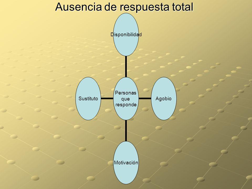 Ausencia de respuesta total