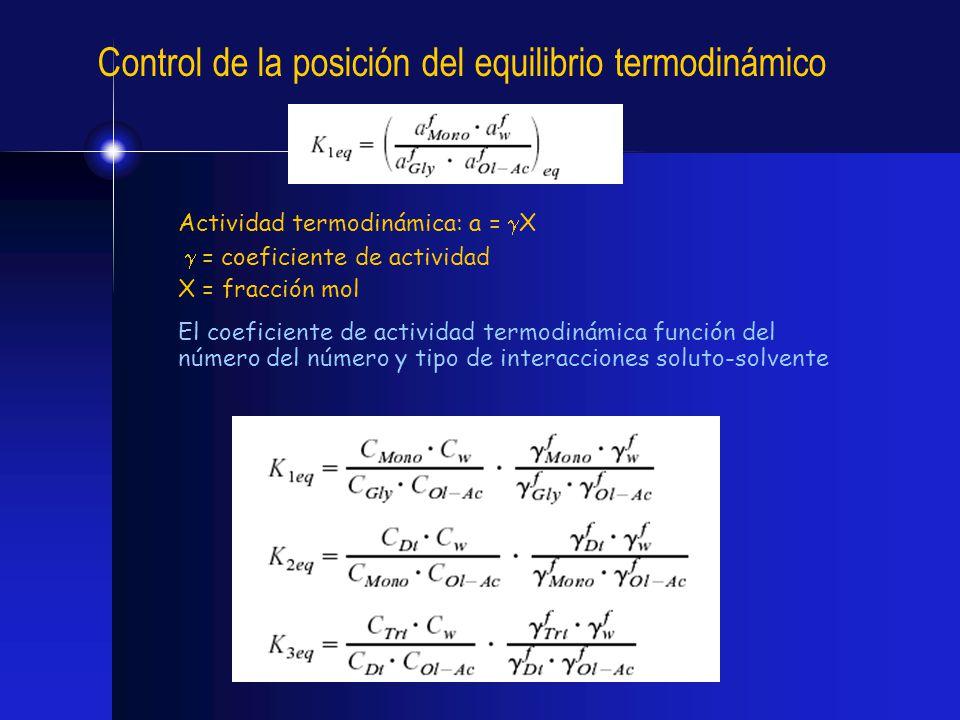 Control de la posición del equilibrio termodinámico