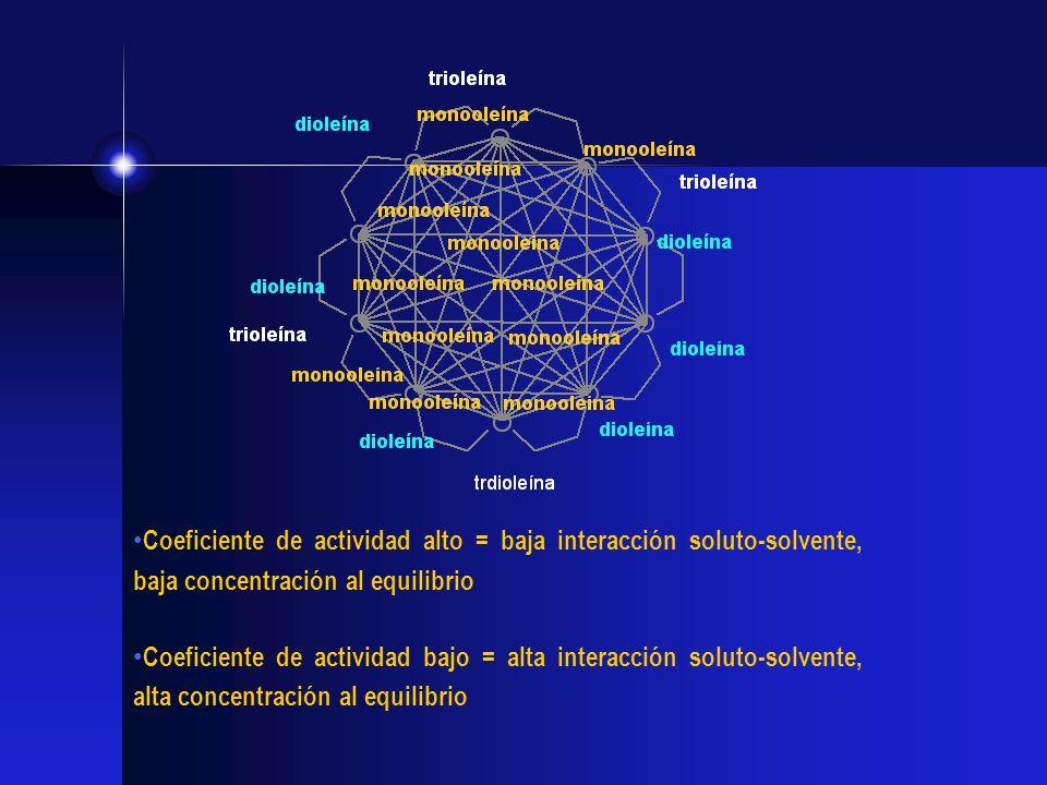 Coeficiente de actividad alto = baja interacción soluto-solvente, baja concentración al equilibrio