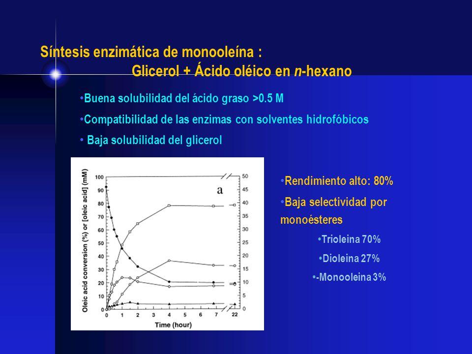 Glicerol + Ácido oléico en n-hexano