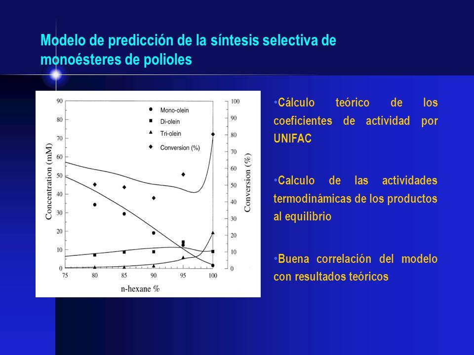 Modelo de predicción de la síntesis selectiva de monoésteres de polioles