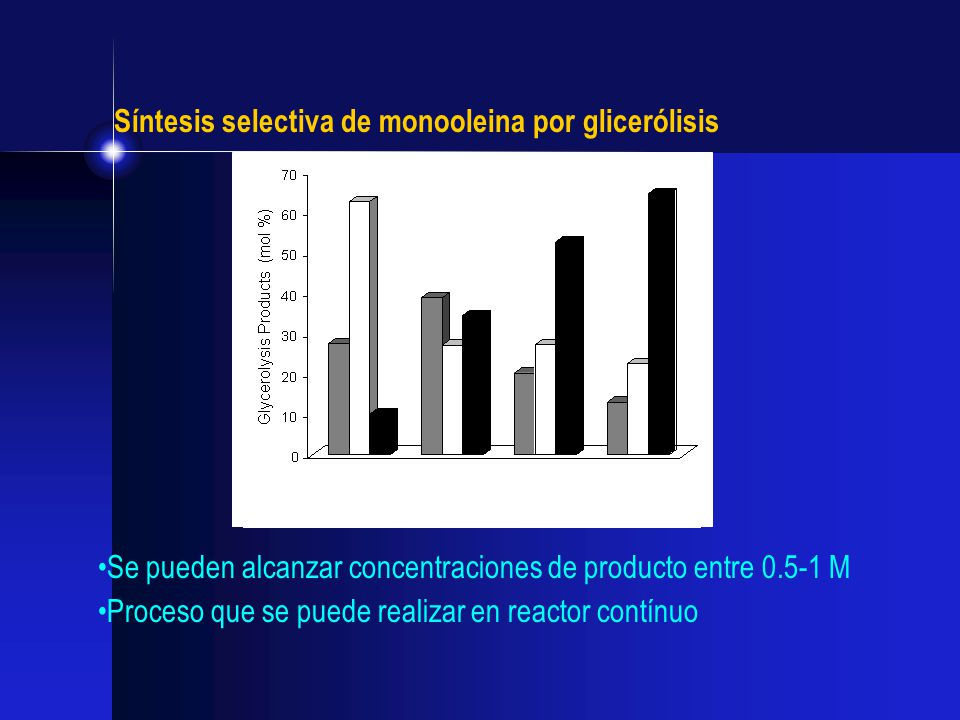 Síntesis selectiva de monooleina por glicerólisis