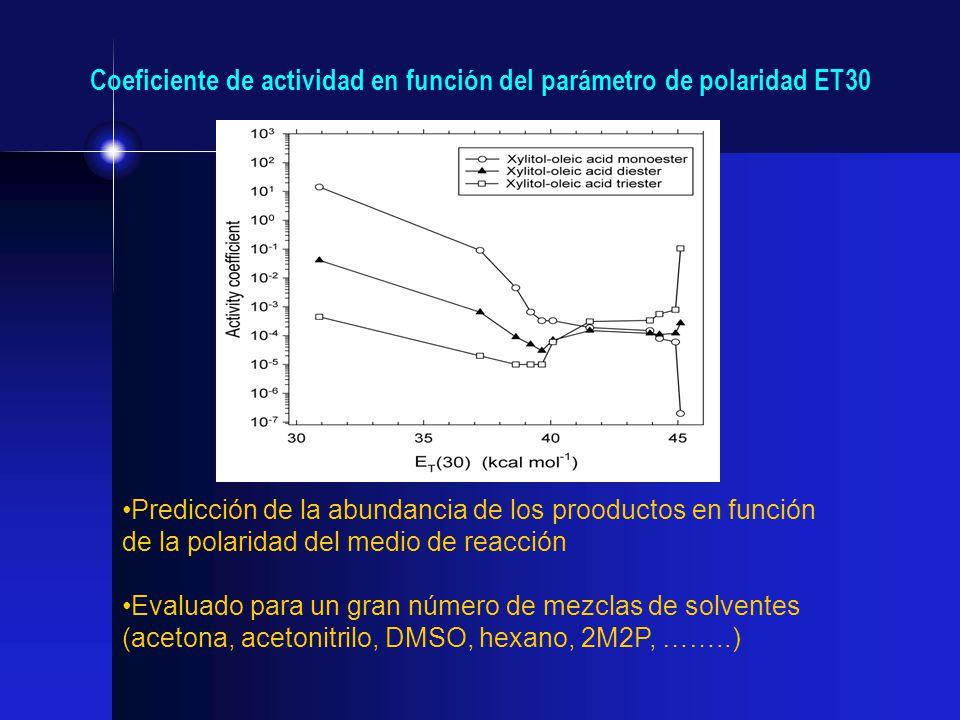Coeficiente de actividad en función del parámetro de polaridad ET30