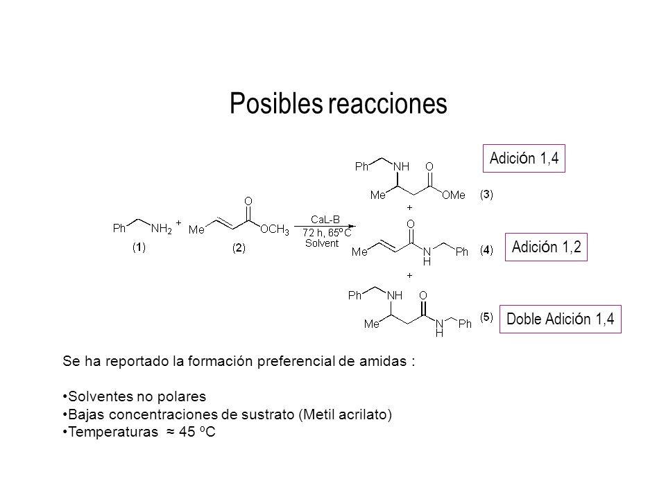Posibles reacciones Adición 1,4 Adición 1,2 Doble Adición 1,4