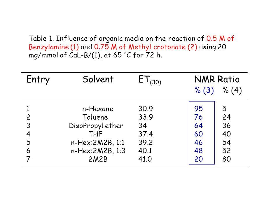 Entry Solvent ET(30) NMR Ratio % (3) % (4)