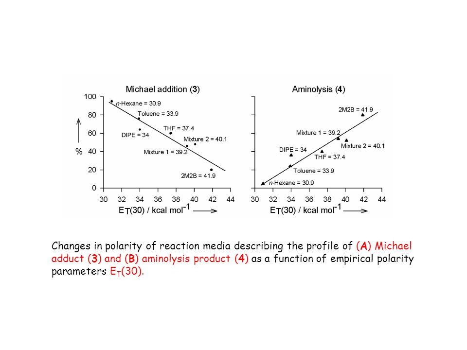 Changes in polarity of reaction media describing the profile of (A) Michael adduct (3) and (B) aminolysis product (4) as a function of empirical polarity parameters ET(30).
