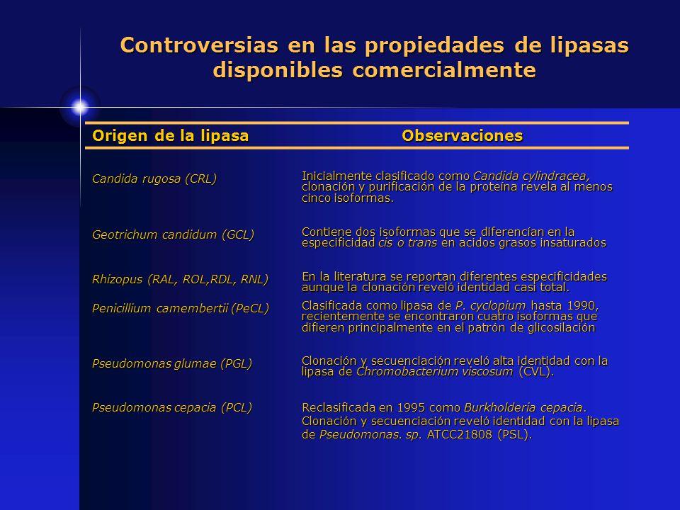 Controversias en las propiedades de lipasas disponibles comercialmente