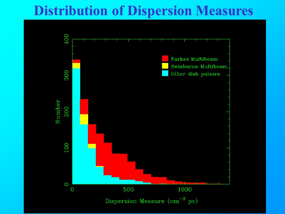 Distribution of Dispersion Measures