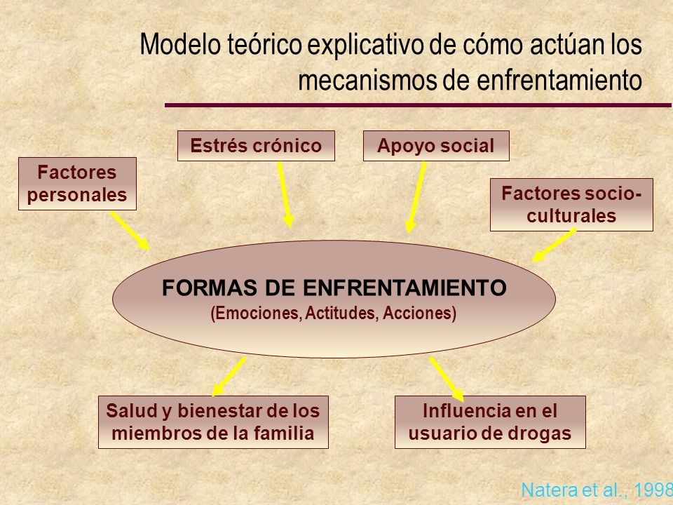Modelo teórico explicativo de cómo actúan los mecanismos de enfrentamiento
