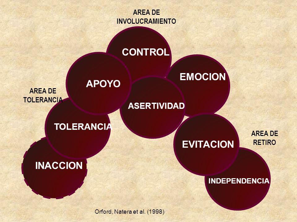 CONTROL EMOCION APOYO EVITACION INACCION TOLERANCIA ASERTIVIDAD