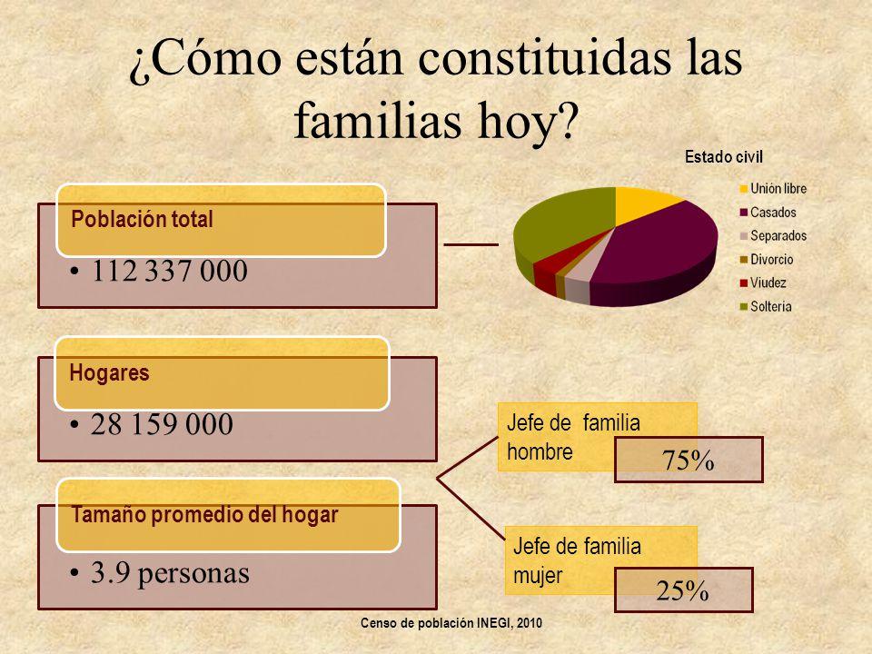 ¿Cómo están constituidas las familias hoy