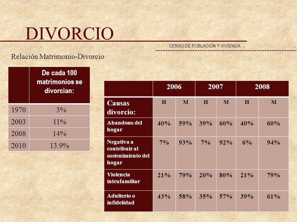 De cada 100 matrimonios se divorcian: