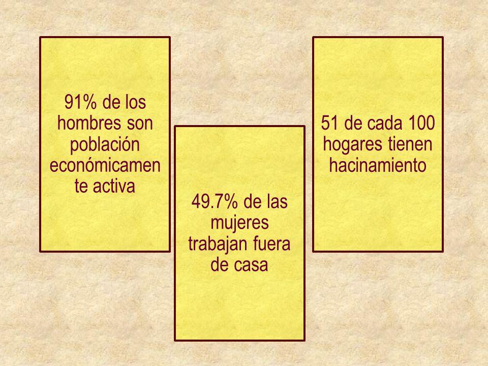 91% de los hombres son población económicamente activa