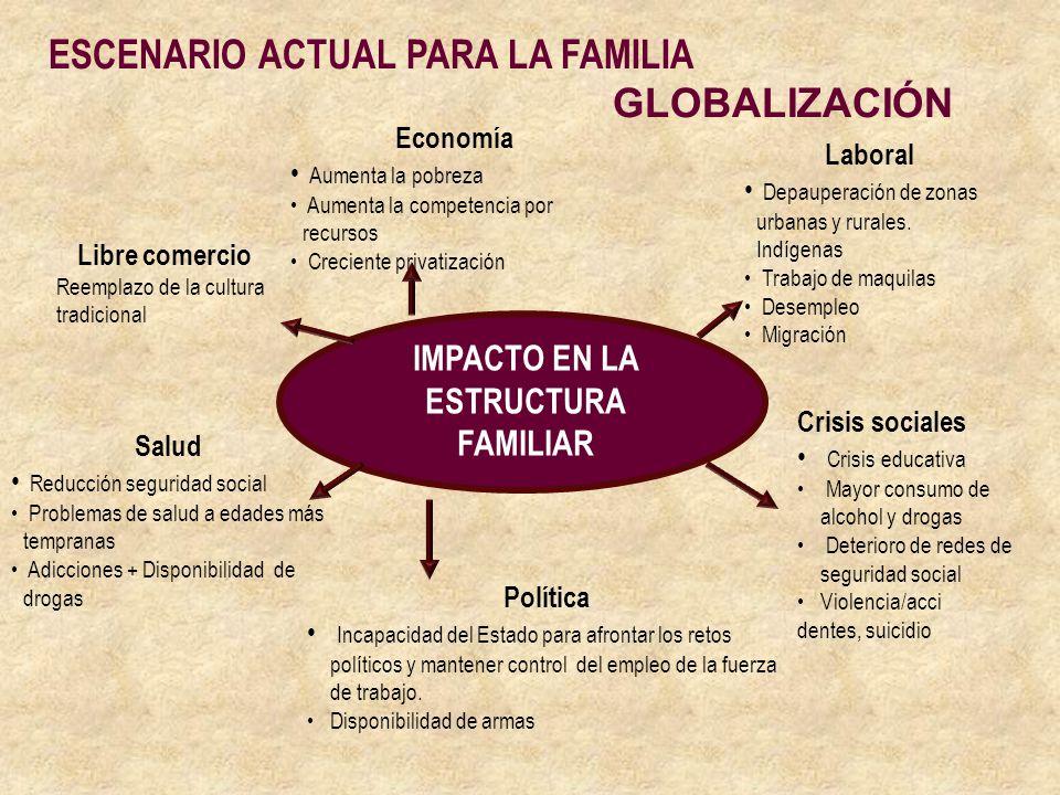 ESCENARIO ACTUAL PARA LA FAMILIA GLOBALIZACIÓN