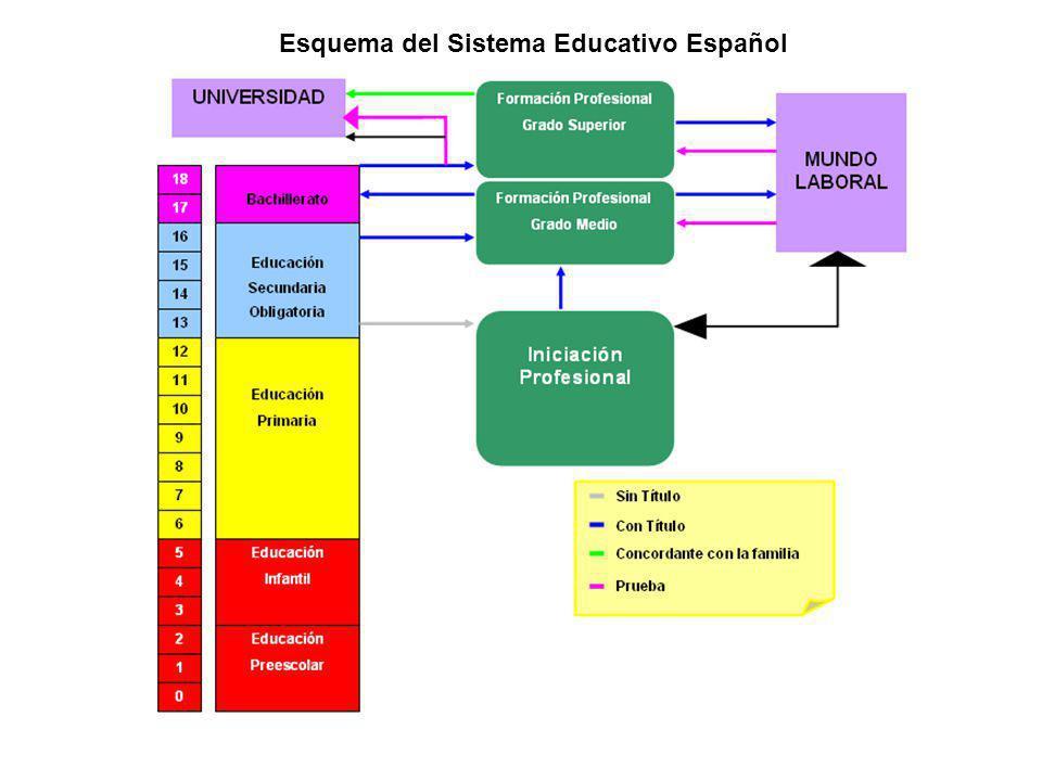 Esquema del Sistema Educativo Español