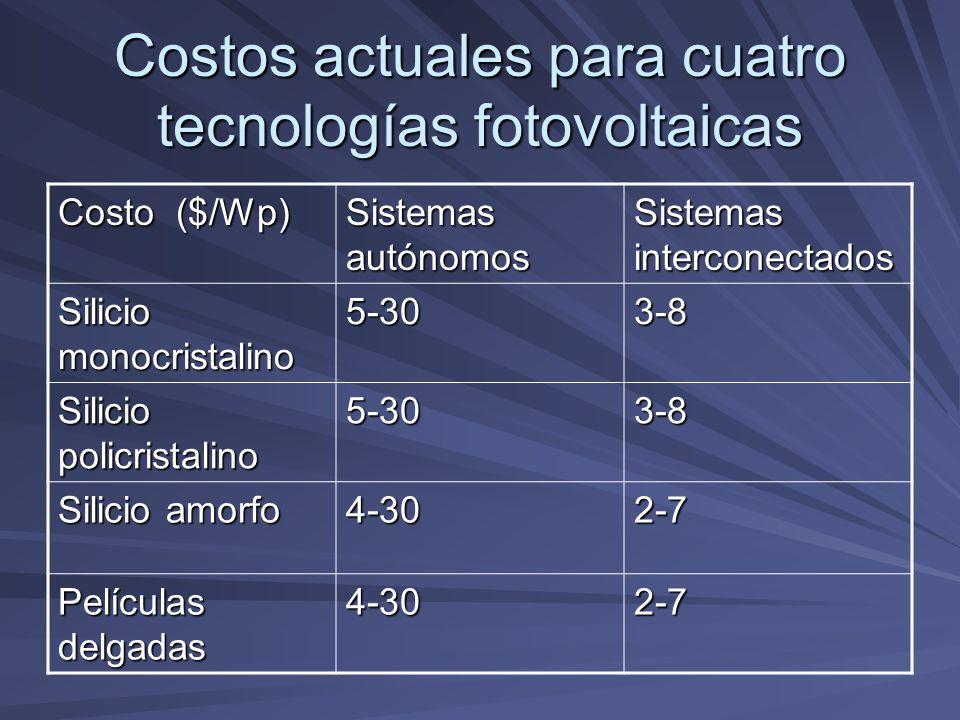 Costos actuales para cuatro tecnologías fotovoltaicas