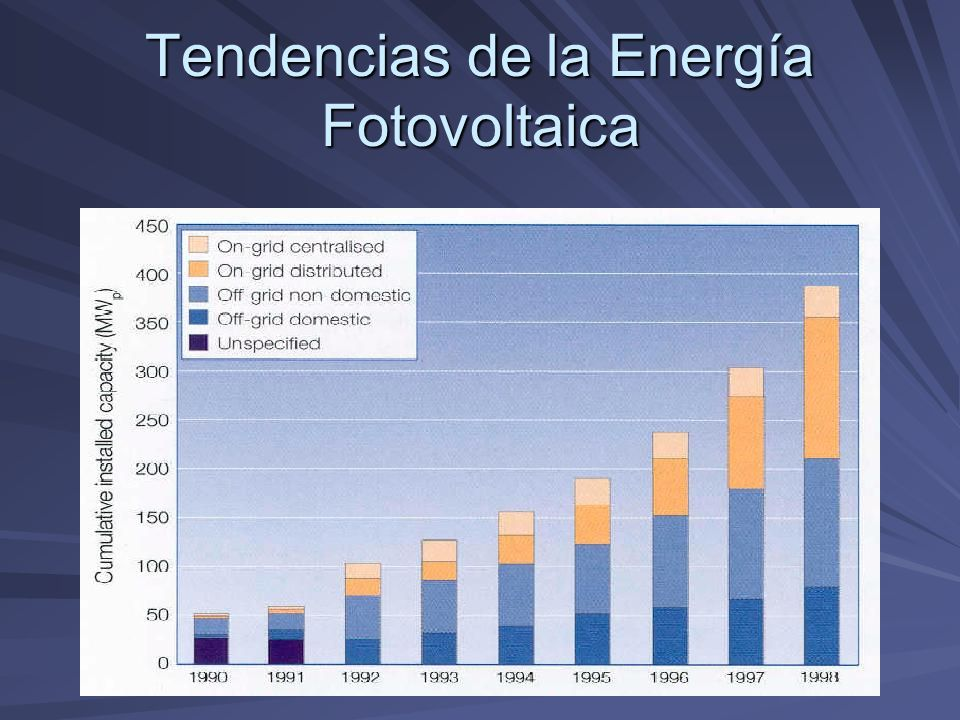 Tendencias de la Energía Fotovoltaica