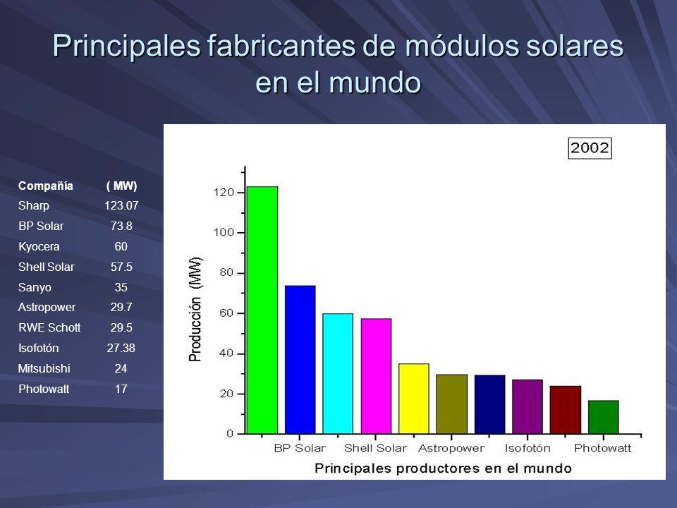 Principales fabricantes de módulos solares en el mundo