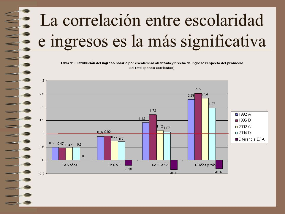 La correlación entre escolaridad e ingresos es la más significativa