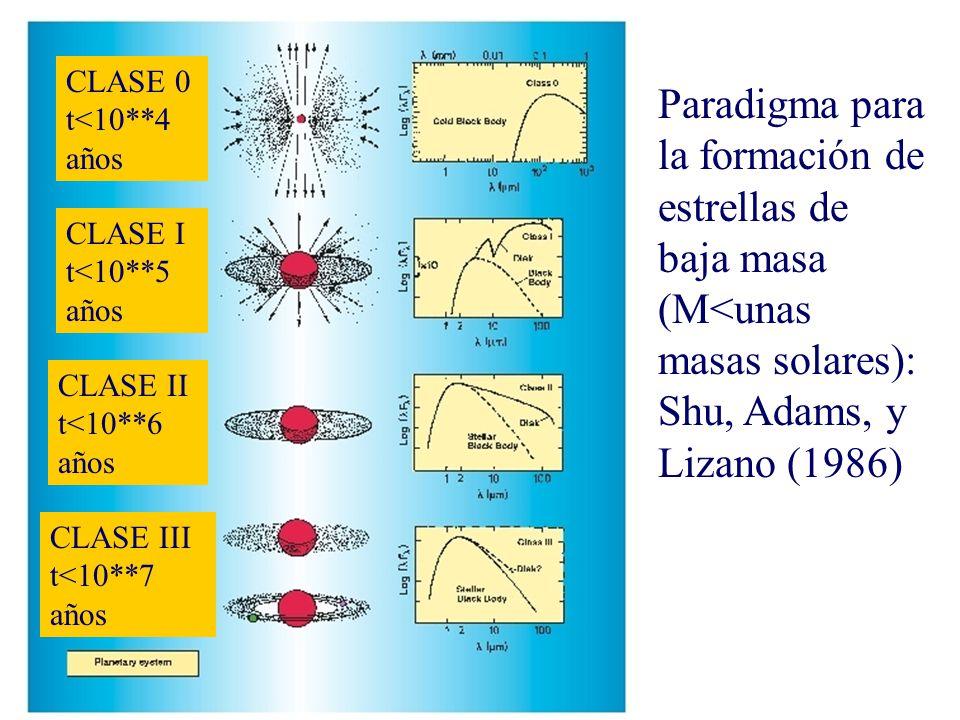 CLASE 0 t<10**4 años Paradigma para la formación de estrellas de baja masa (M<unas masas solares): Shu, Adams, y Lizano (1986)